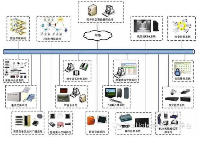酒店弱电线缆选型及用量计算方法【标准】